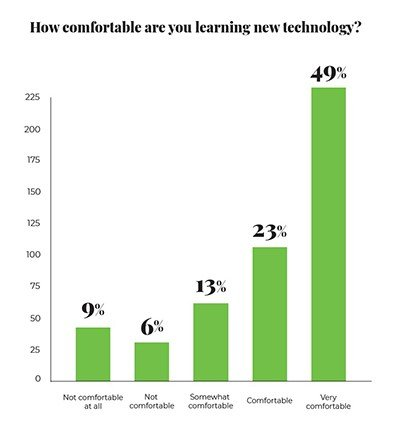Learning new teaching technology survey question
